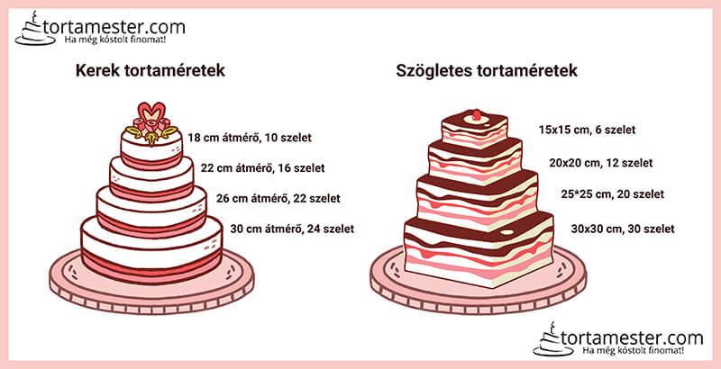 Torta Mester torta méretek és szeletszámok
